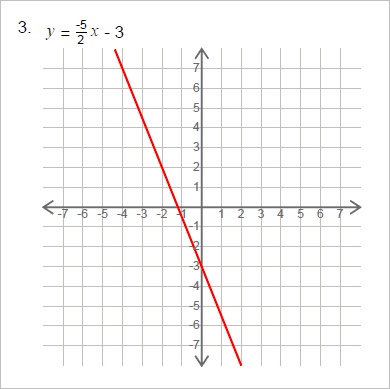 Graph Lines in Slope Intercept Form